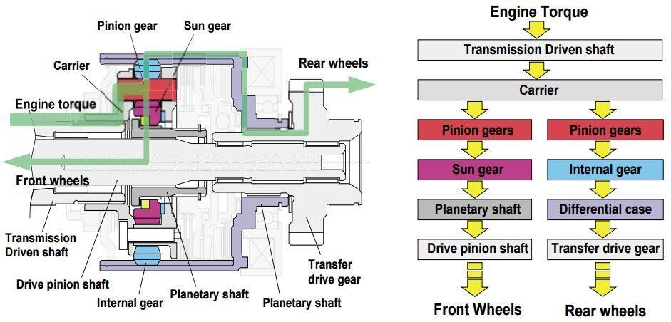 DCCD The Center Differential power flow. subaru subie