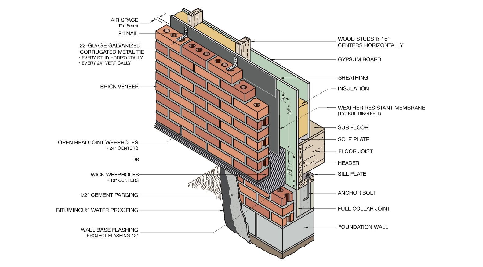 Brick Wall On Concrete Slab Detail Google Search In 2020 Masonry Masonry Construction Brick Construction