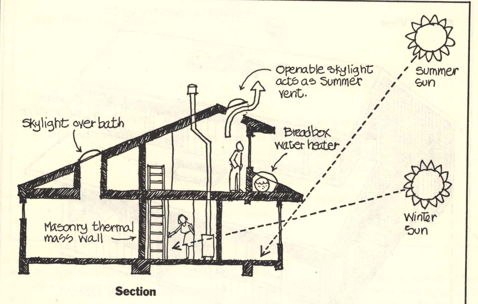 Passive Solar House Design | Affordability In Sustainability Using Passive  SolarHeating