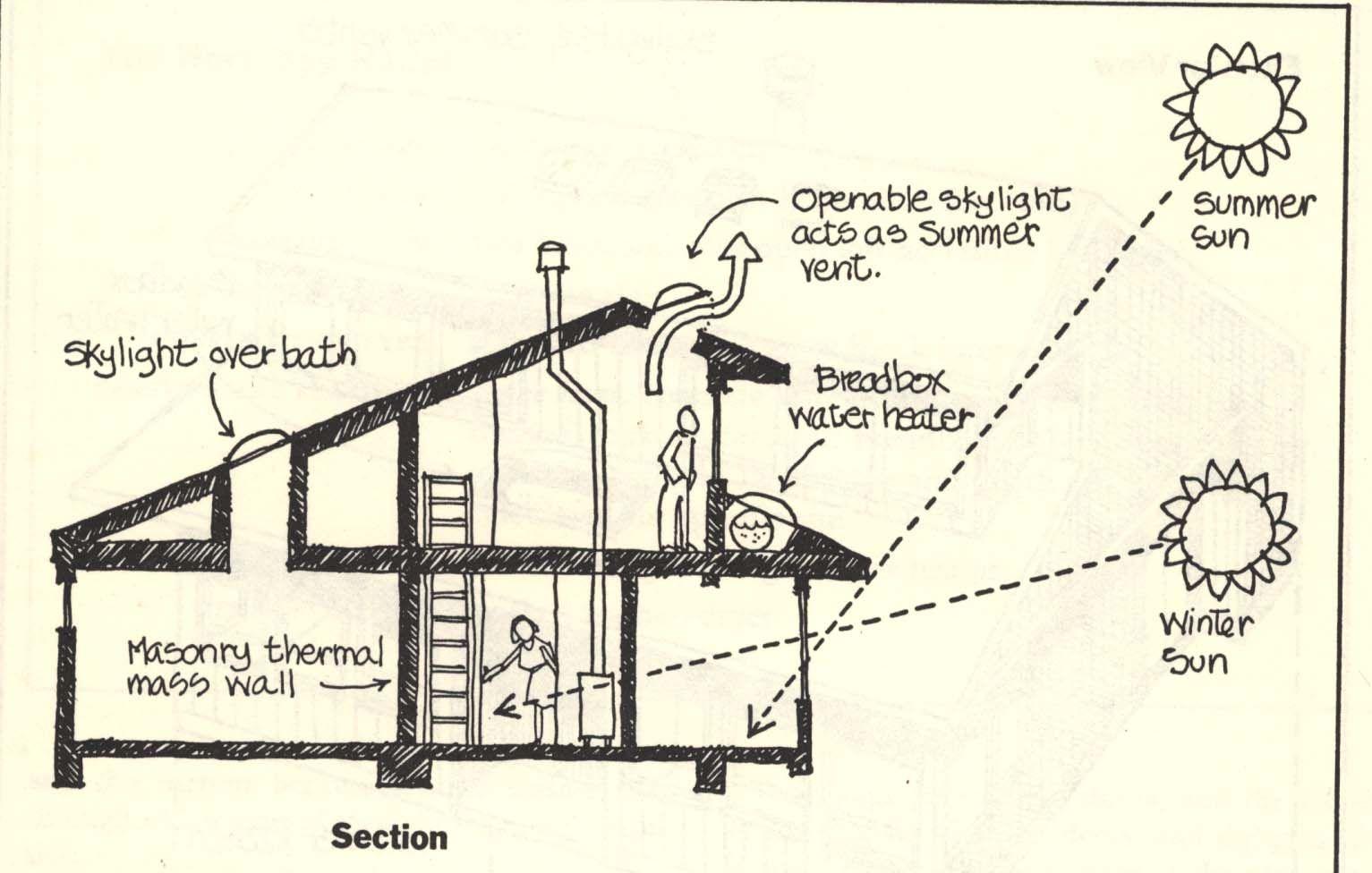 Passive Solar House Design