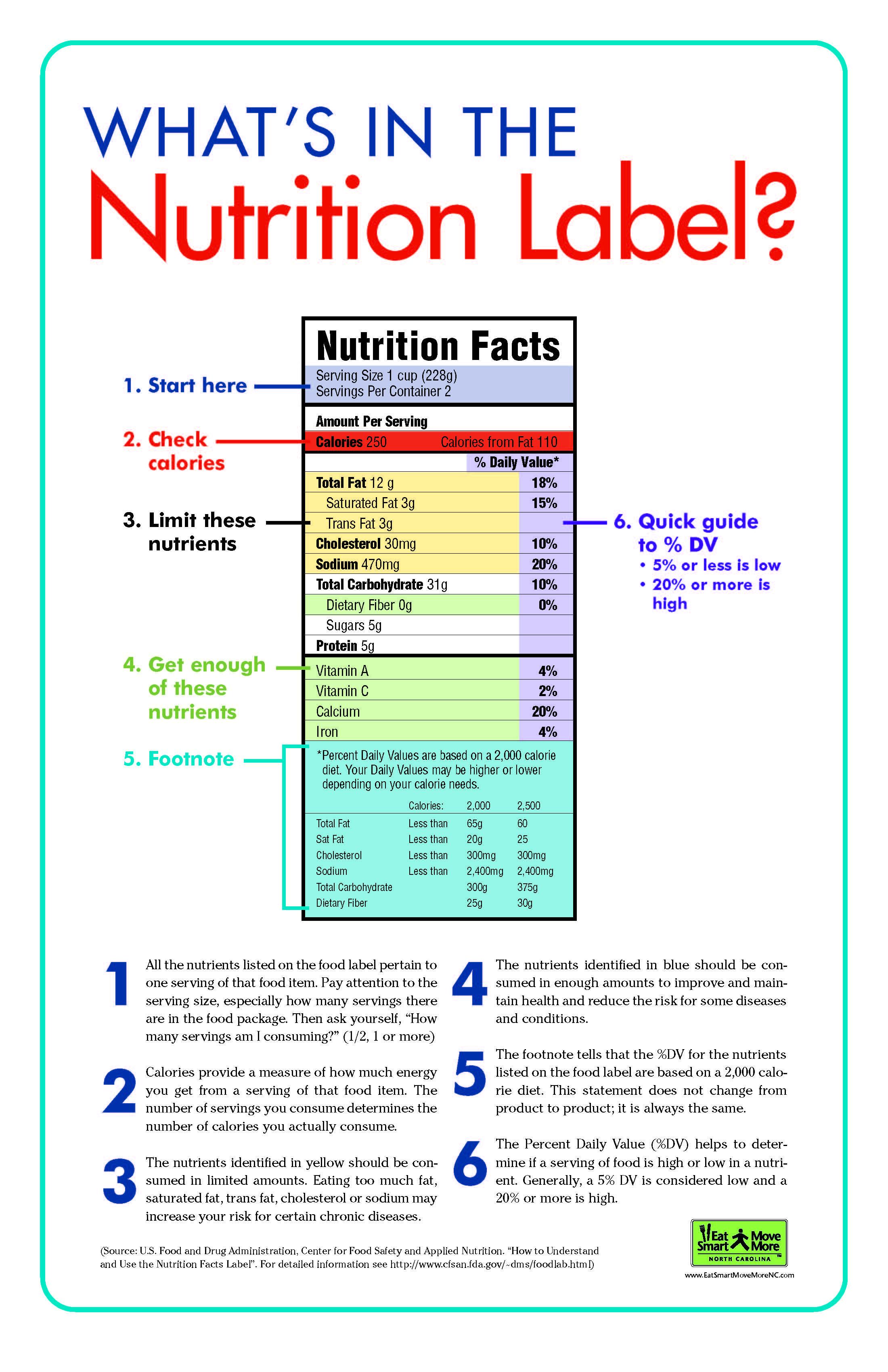 Nutrition Label Nutrition Poster School Nutrition Nutrition Labels
