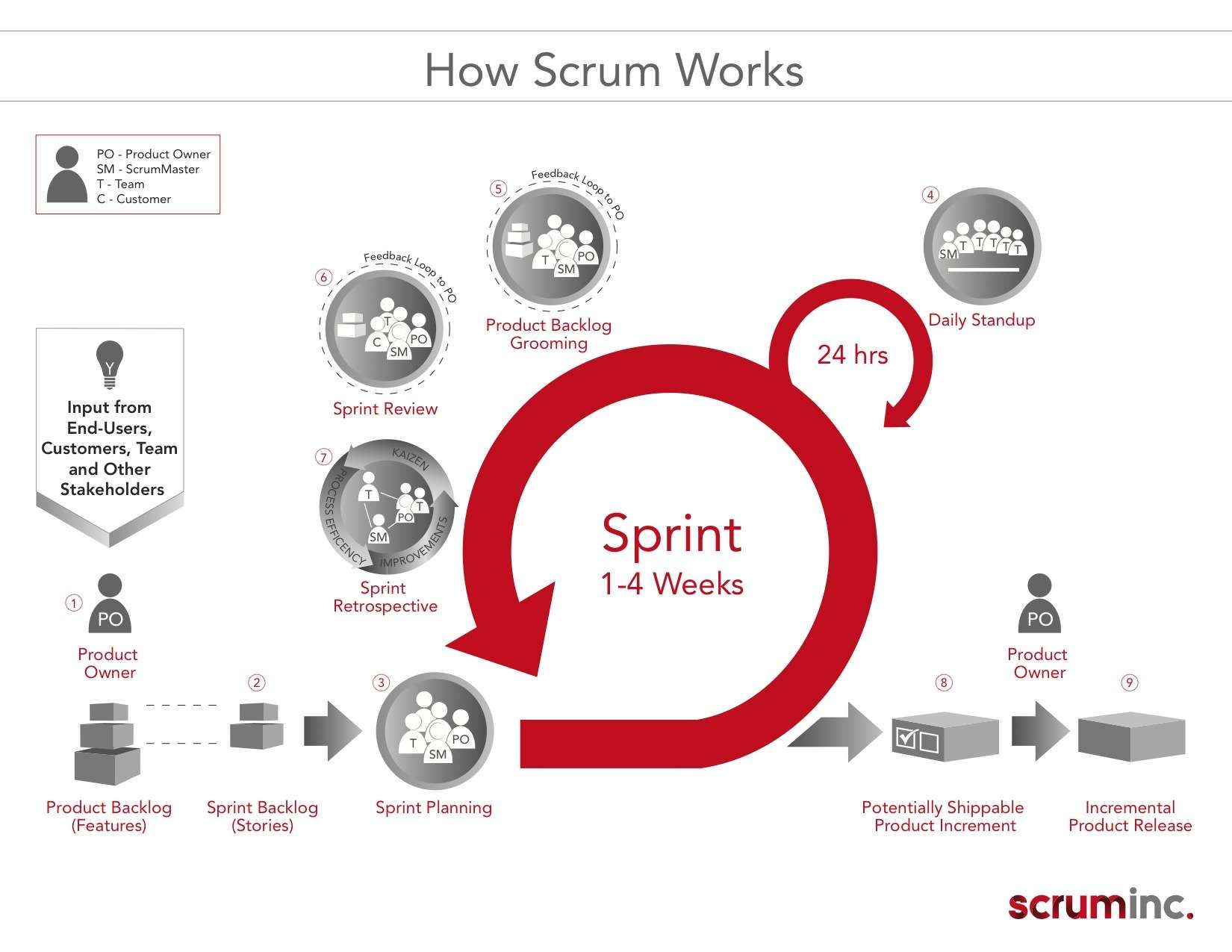 scrumlab open is perfect for the scrum curious the scrum beginner or the advanced practitioner - What Is Agile Methodology Pdf