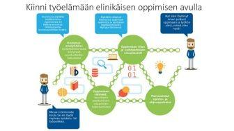 Uusi toimintamalli vauhdittamaan digitalisaatiota