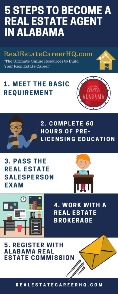 How To Become A Real Estate Agent In Alabama En 2020