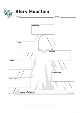 English teaching ideas literacy and language our blank story mountain graphic organiser has become super popular over the years so much so we thought it wed explore it in more depth ccuart Image collections