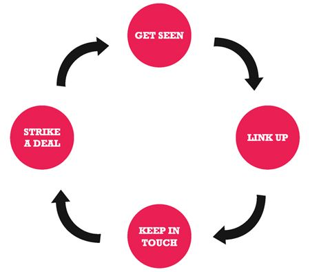 Simple Sales Cycle And Beautiful Chart  Marketing Strategy