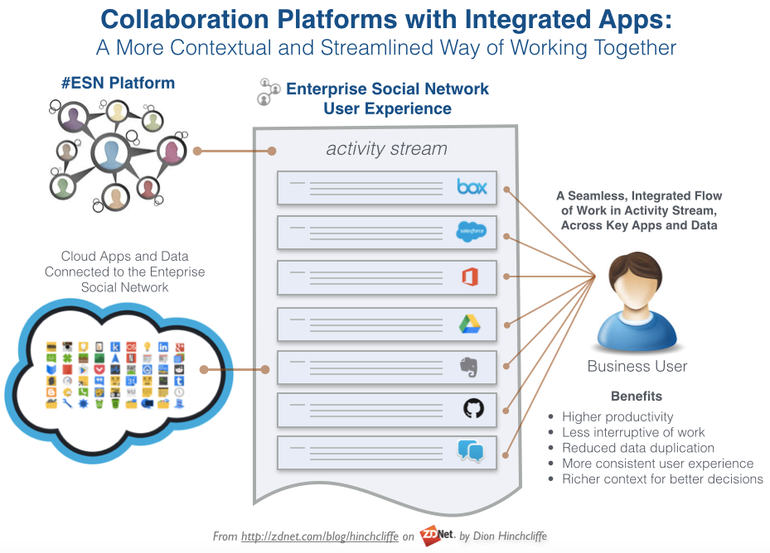 The blending of apps with our collaboration tools An