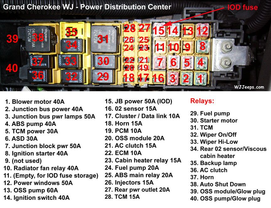 48cf2604543572a6111854c31b161281 96 jeep cherokee power distribution center diagram jeep grand 96 jeep grand cherokee fuse box diagram at et-consult.org