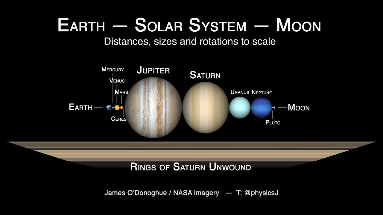 Squeezing The Solar System Between The Earth And Moon Solar System Earth And Solar System Earth