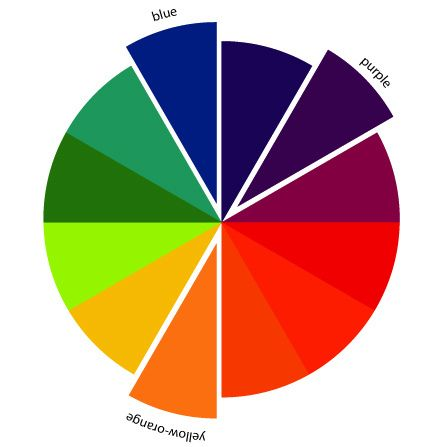 The Art Of Choosing Split Complementary Color Schemes Split