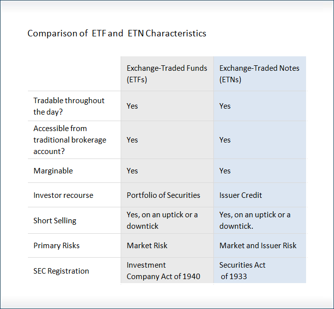 Exchange Traded Notes Etns And Exchange Traded Funds Etfs