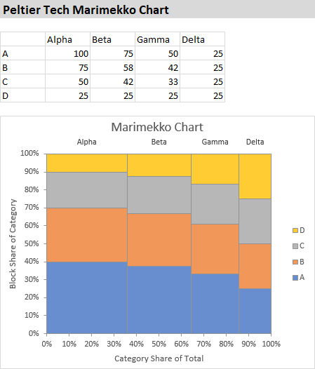 Marimekko Chart Created In Excel By Peltier Tech Charts For Excel 3 0 Chart Excel Bar Chart
