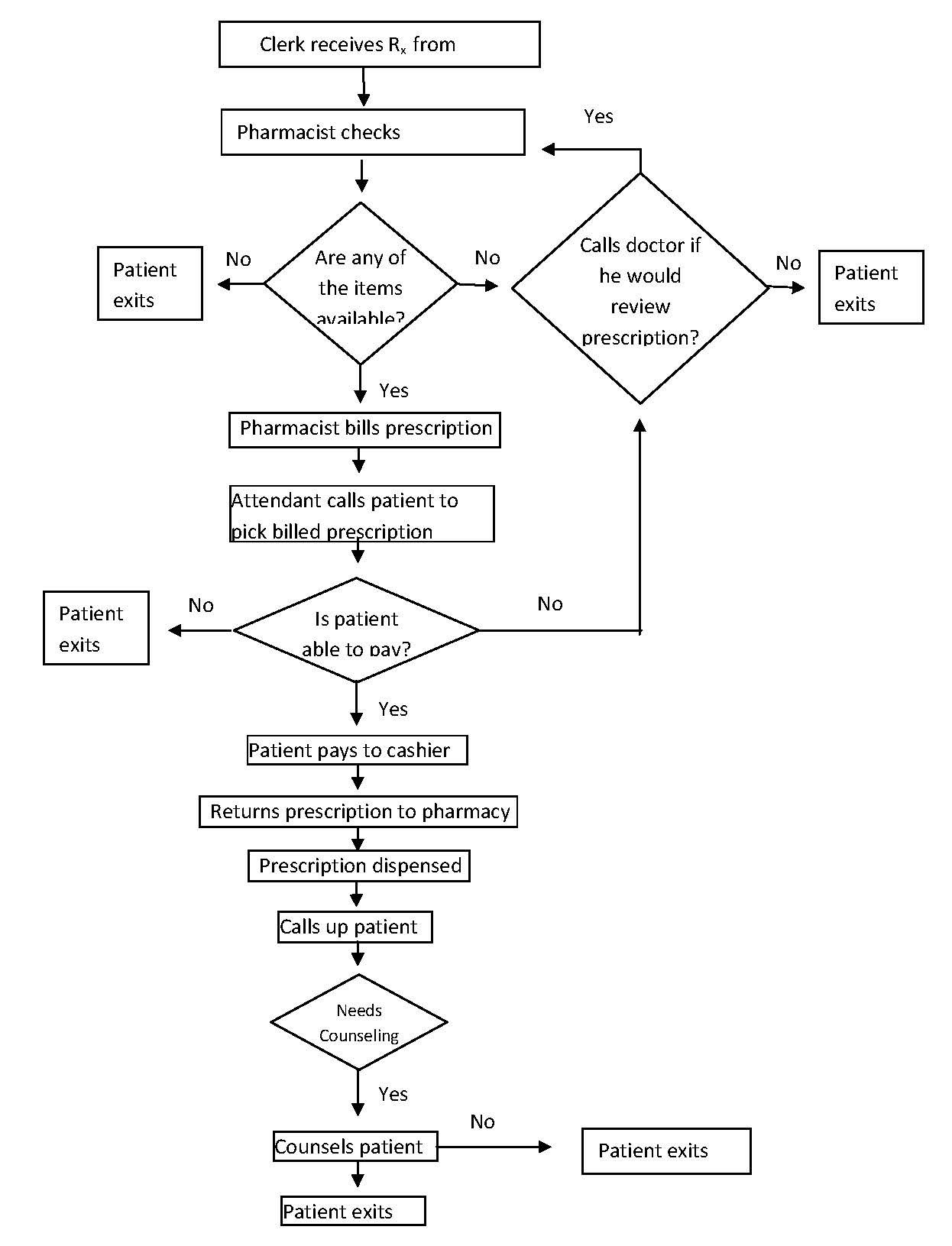 Pharmacy Process Flow Chart
