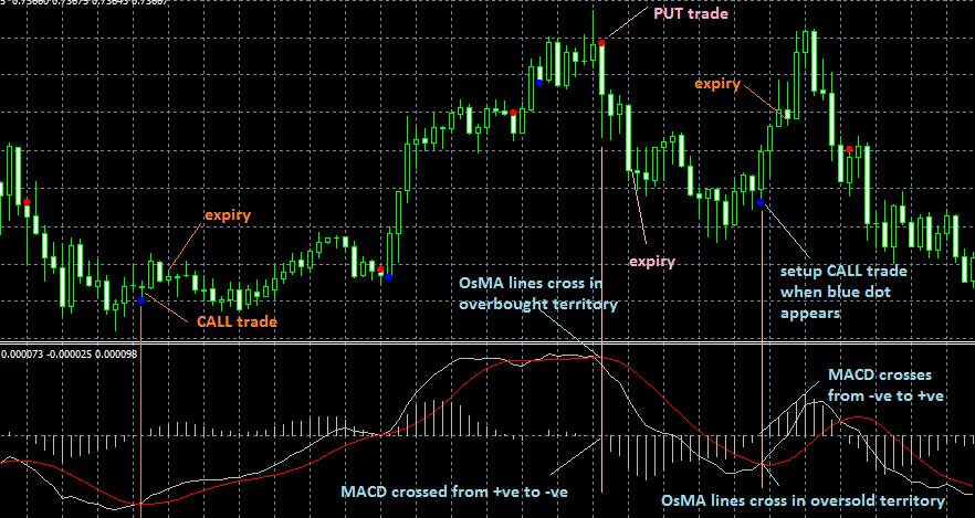 Trading Binary Options Using Macd Indicator Option Strategies