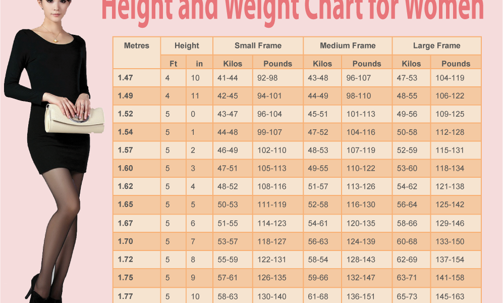 Your Ideal Weight According To Your Height Age And Body Shape