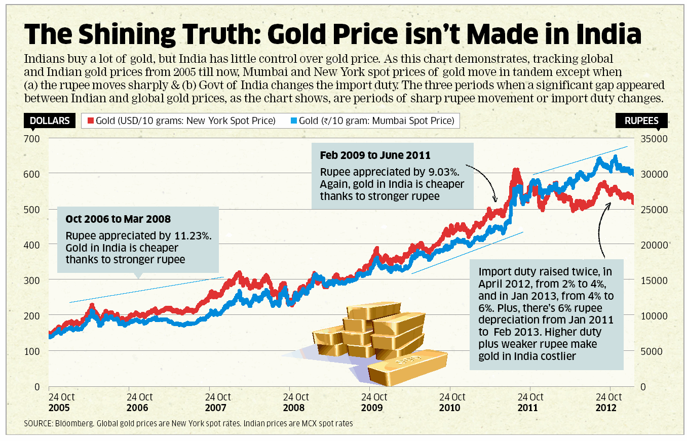 What affects the gold price in India