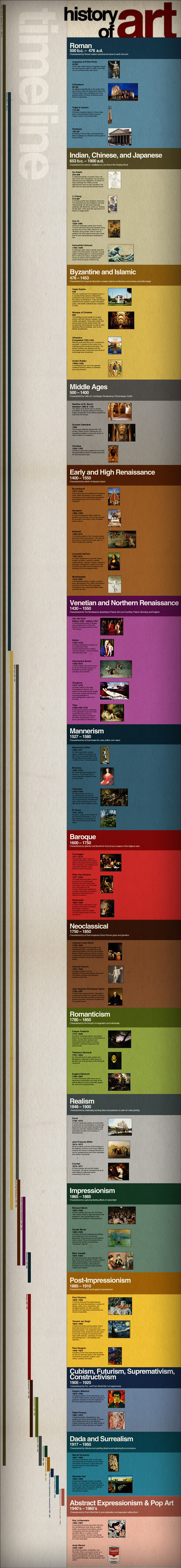 Timeline History Of Art - Tipsögraphic