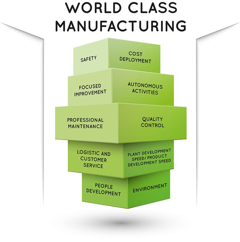 World Class Manufacturing Manufacturing Japanese Manufacturing