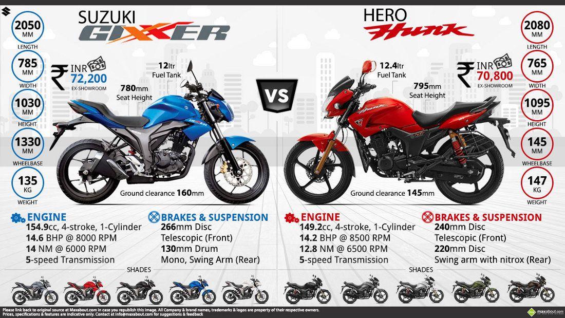 Infographics Image Hero Hunk Suzuki Hero