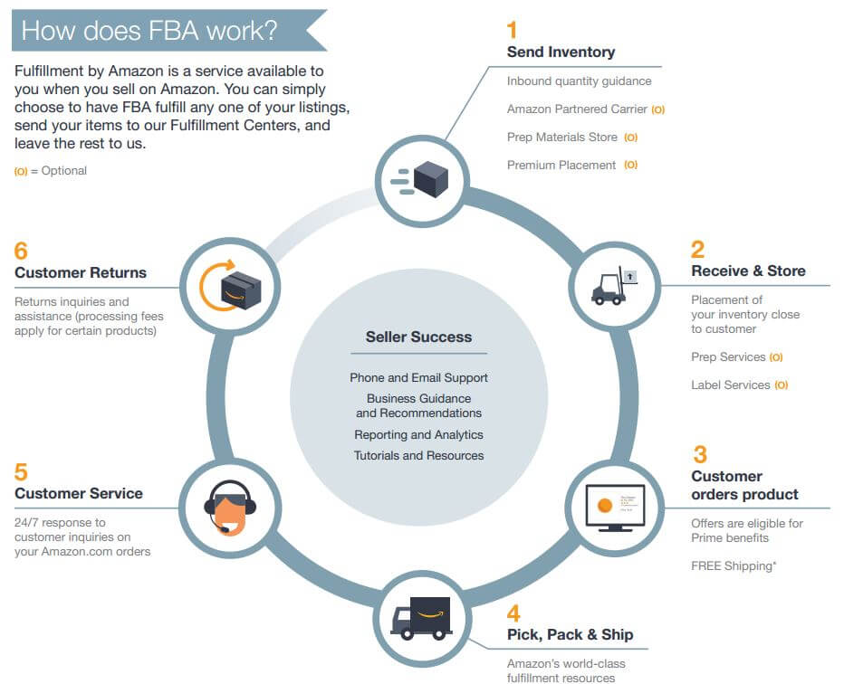 How The Amazon Supply Chain Strategy Works Amazon Fba How To Become Successful Things To Sell