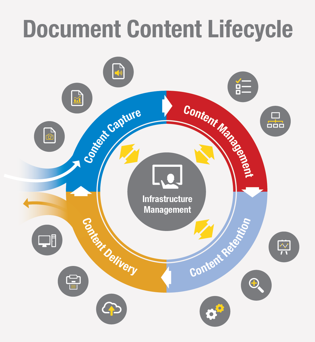 Technology Lifecycle Management: ARC Document Solutions