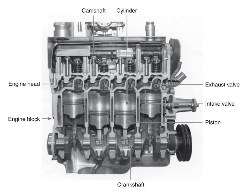 Cutaway Diagram Of A Four Cylinder Gasoline Engine More In