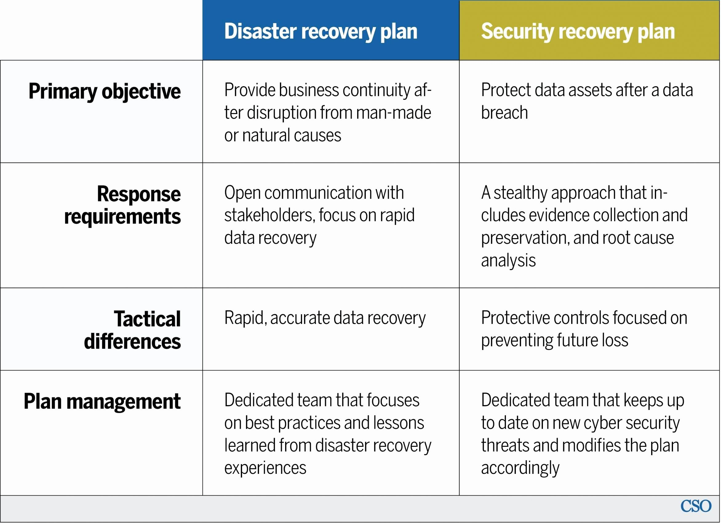 Cyber Security Incident Response Plan Template In 2020 Disaster