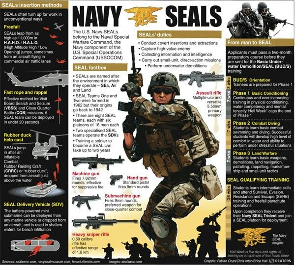 Pin by Connie Arrington on Go Navy! | Us navy seals, Navy