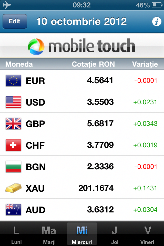Created For Users Who Need The Daily Exchange Rates And Variations Foreign Currencies Traded By National Bank Of Romania Bnr