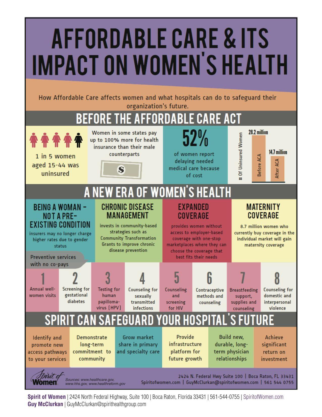 Infographic Affordable Care Act Women S Health Healthcare