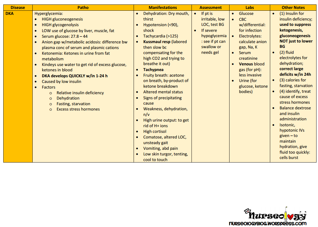 Pathology review tables dka diabetic ketoacidosis nursing here is another patho table for all nursing students diabetic ketoacidosis pooptronica