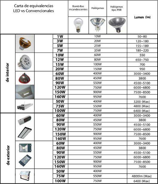 Equivalencias de Bombillas Led y Bajo consumo, vatios y