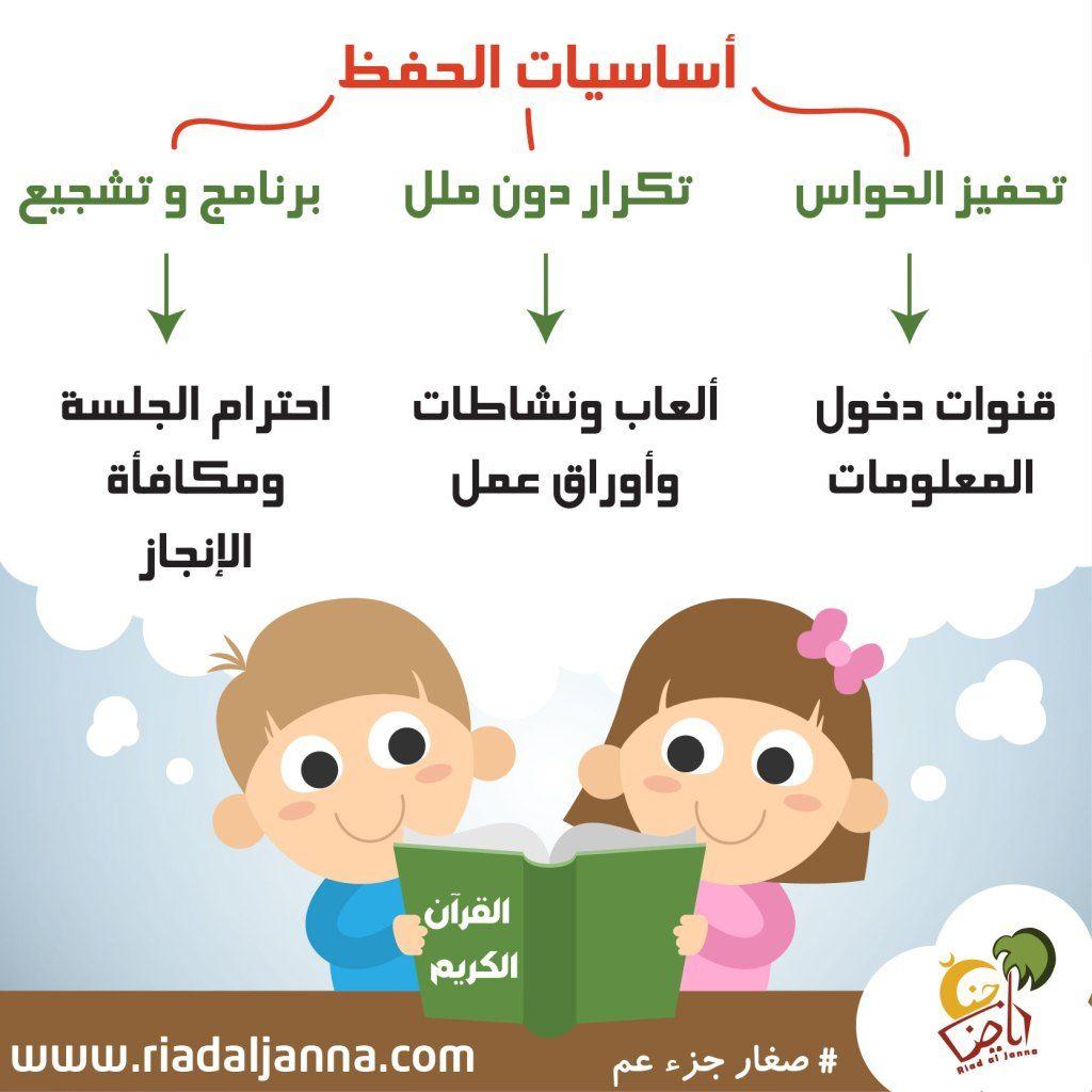 تحفيظ القرآن للأطفال Islamic Kids Activities Arabic Alphabet For Kids Muslim Kids Activities