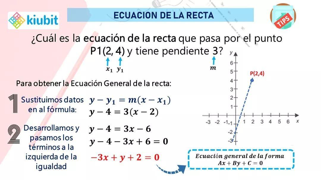 Ecuación De La Recta Dado Un Punto Y La Pendiente Ecuaciones Ecuacion General Geometria Analitica
