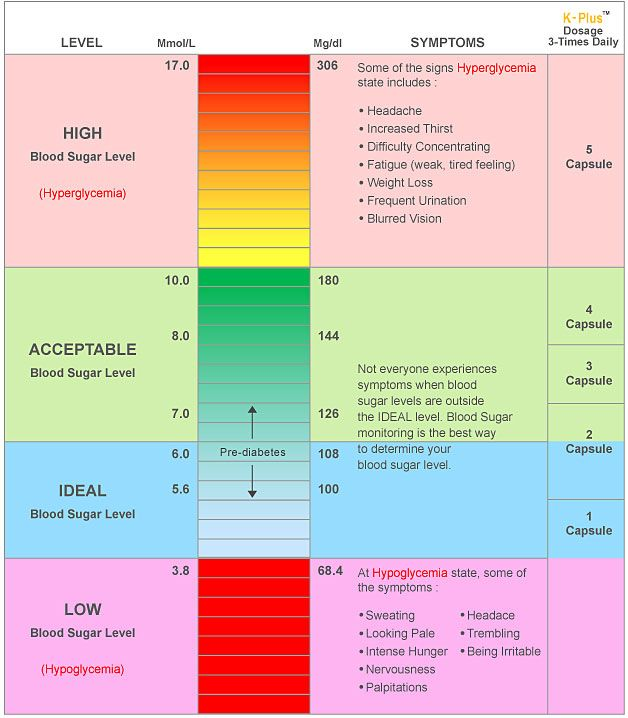 Dangerous blood sugar levels blood sugar levels chart foods