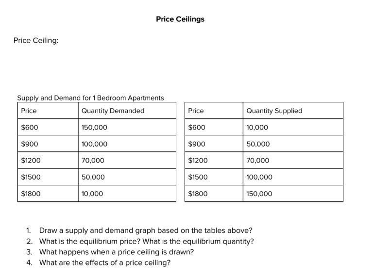 Price Floors And Price Ceilings Handout Learn Singing Economics Lessons Handouts
