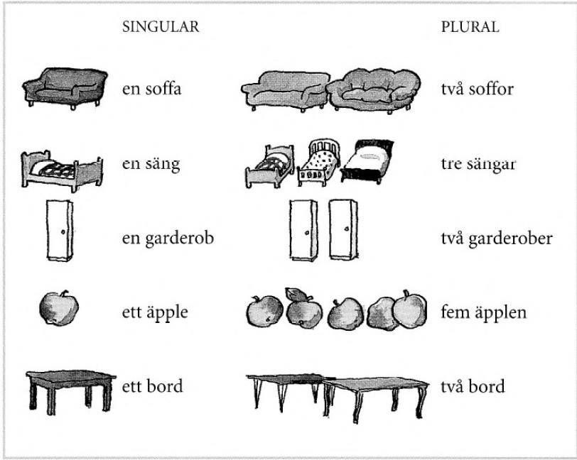 Plural in swedish