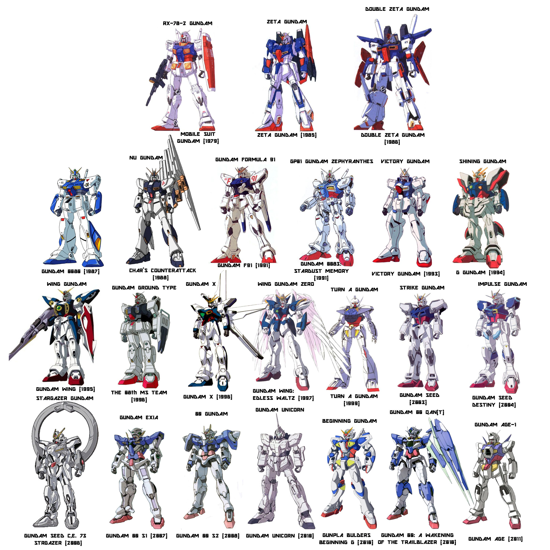 allthesameshit.jpg (3000×3000) Gundam wallpapers