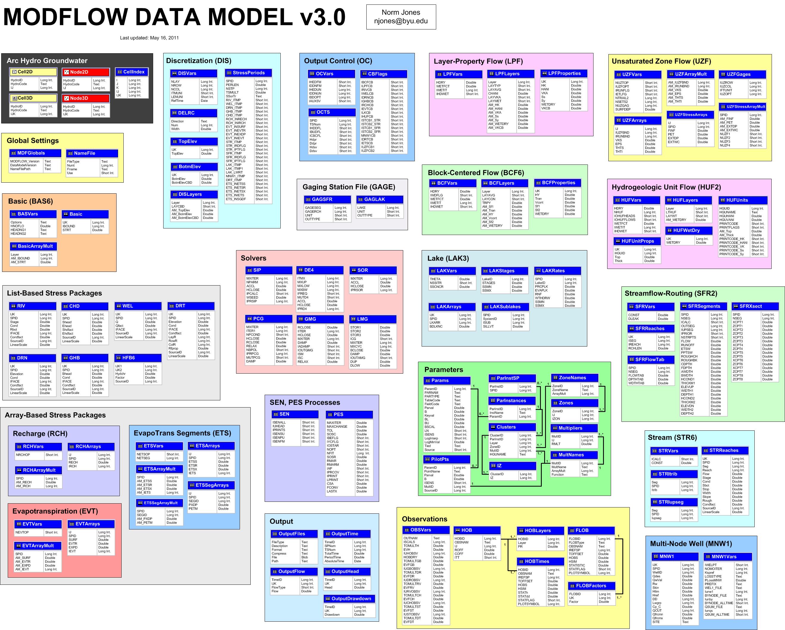 data model - Google Search | Information Technology | Pinterest ...