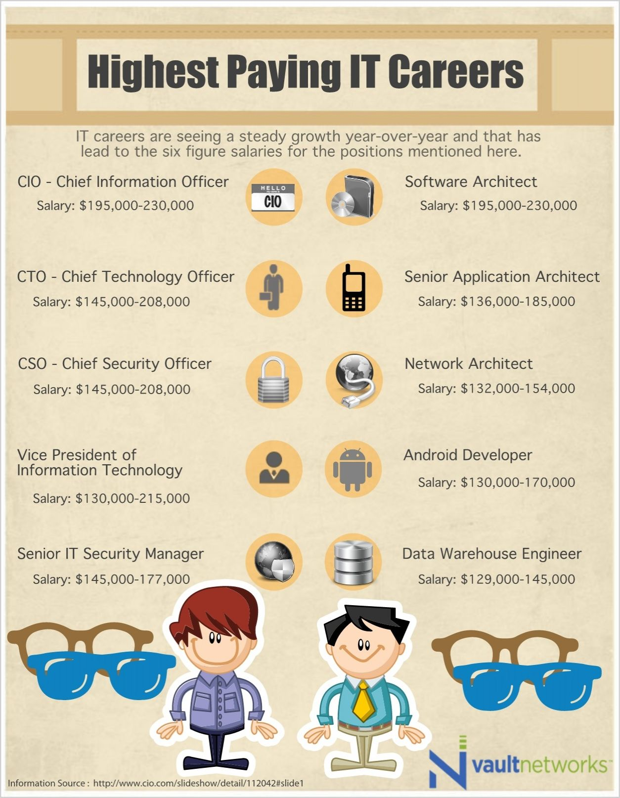 Highest Paying IT Careers Information technology, Career