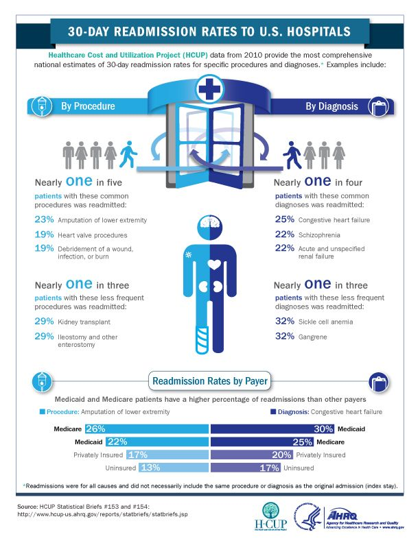 30 Day Hospital Readmission Rates Opportunity for Patient - copy blueprint medicines analyst coverage