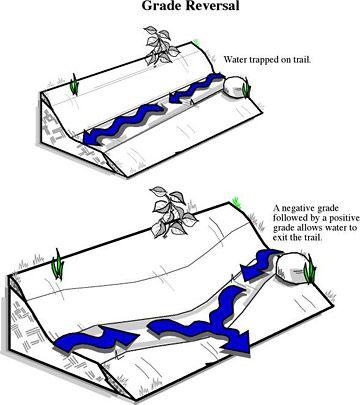 How To Build Mountain Bike