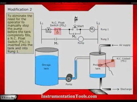 Basics Of Plc Ladder Diagram Plc Circuits Pinterest Diagram