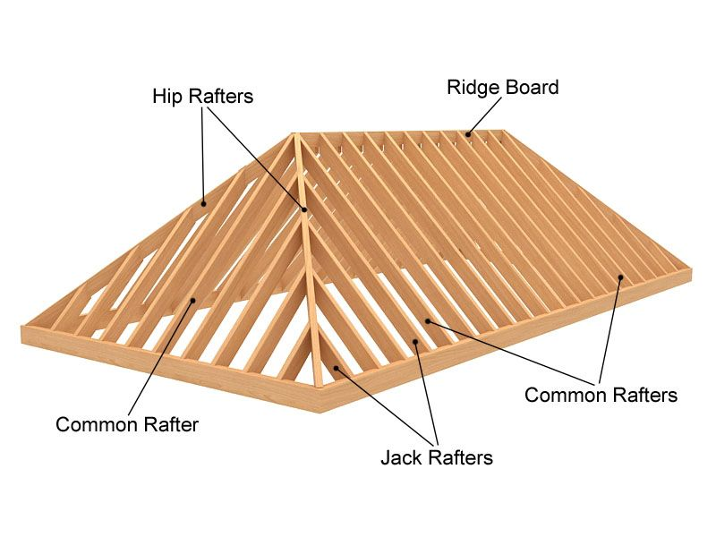 Hip Roof Vs Gable Roof If You Need To Build A House From The