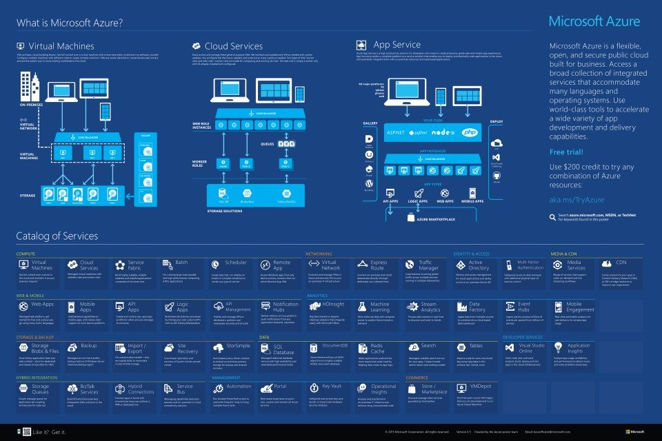 What is Microsoft Azure Provides an overview of Azure