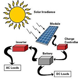 how do solar panels work diagram more tips and info here. Black Bedroom Furniture Sets. Home Design Ideas