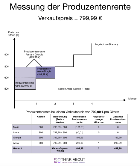 Messung Produzentenrente Rente Wohlfahrt Analysieren