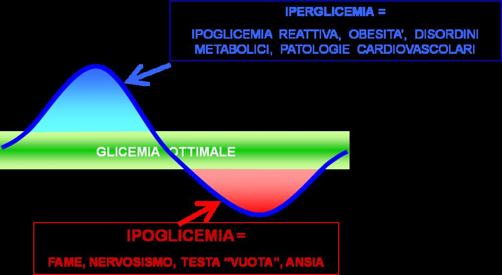 Sappiamo che lo zucchero (saccarosio: costituito da glucosio e fruttosio) non è molto salutare. Ecco le conseguenze di glucosio e fruttosio. Glucosio È un alimento ad alto indice glicemico (come farina00, riso raffinato, patate, banane, ecc): ci fa salire la glicemia (ovvero la quantità di glucosio nel sangue), stimolando la produzione di molta insulina da parte del pancreas. Troppa insulina ci farà accumulare, quindi ingrassare. Troppa insulina contribuirà ad abbassare troppo la glicemia…