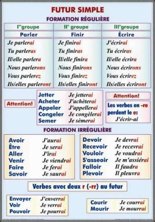formation du futur simple - Google Search | Verbes français, Futur simple,  Enseignement du français