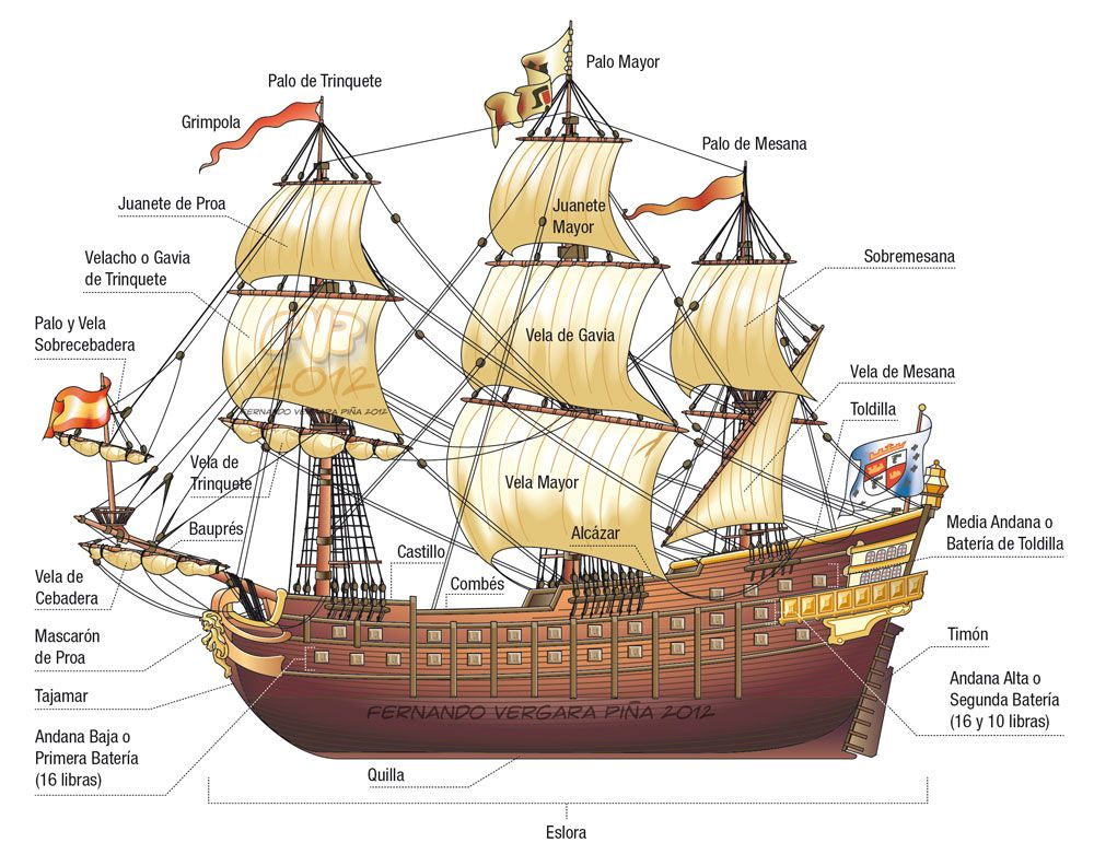 Infographic for a history school text book Shown parts of an old spanish ship All vectorial